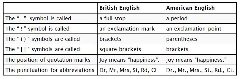 British-vs-American-Punctuation-2