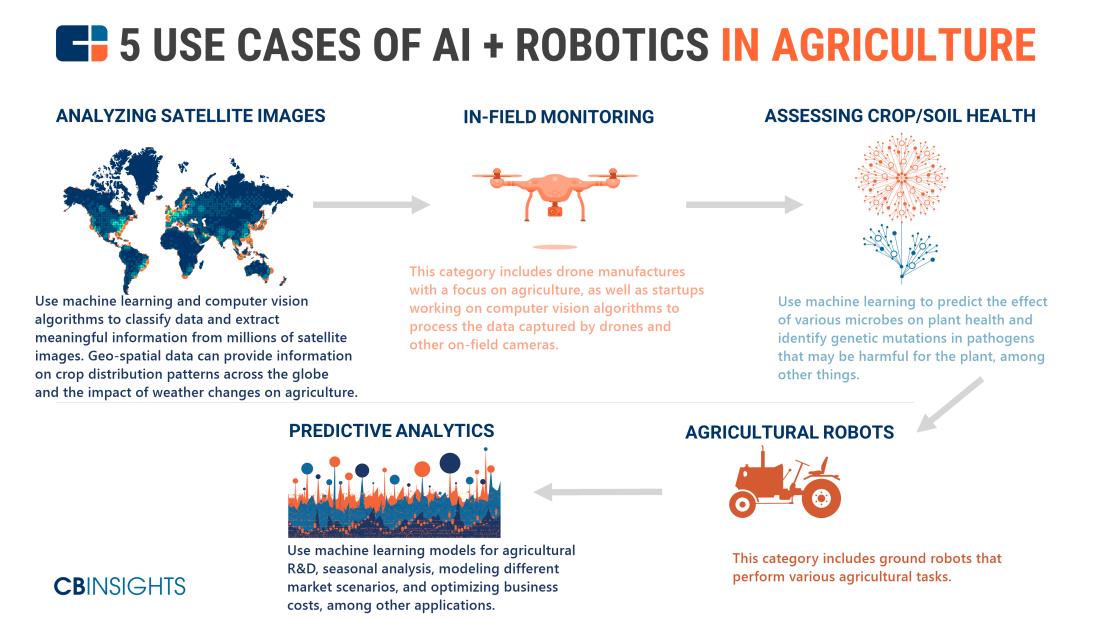 ai-robotics-agriculture