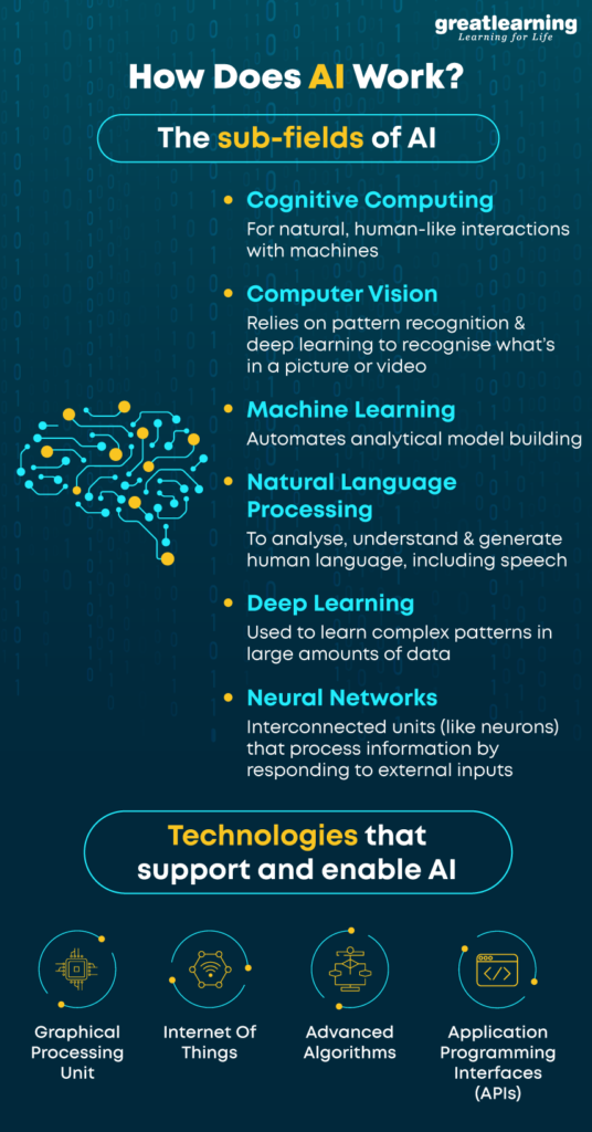 April-28-How-does-AI-work-infograph-536x1024