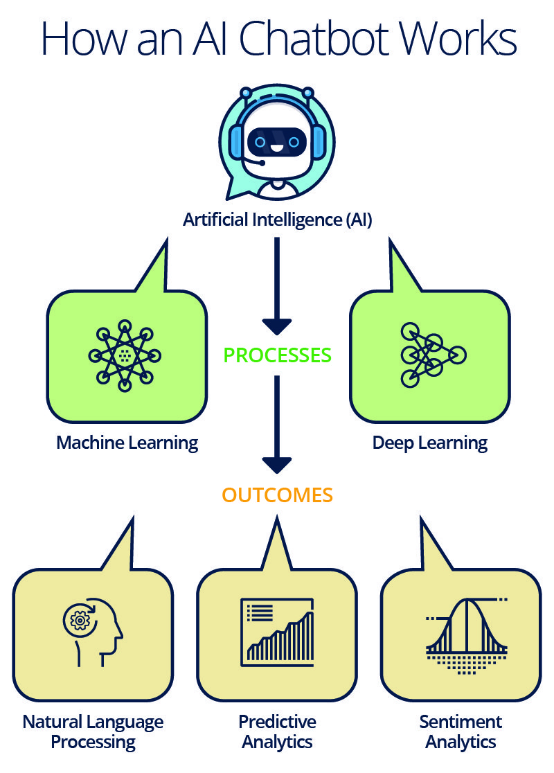 IC-Infographic-of-How-an-AI-Chatbot-Works