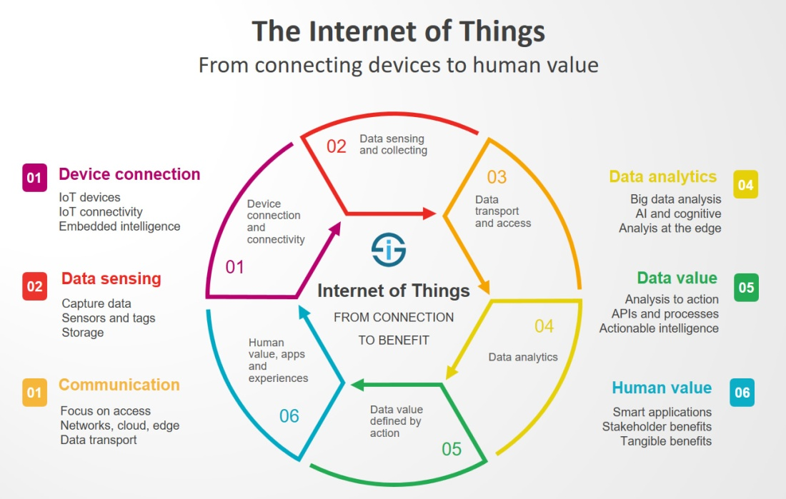 The-Internet-of-Things-from-connecting-devices-to-creating-value-large